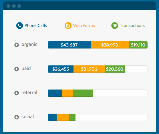 Real-time reporting features & analytics visualizations