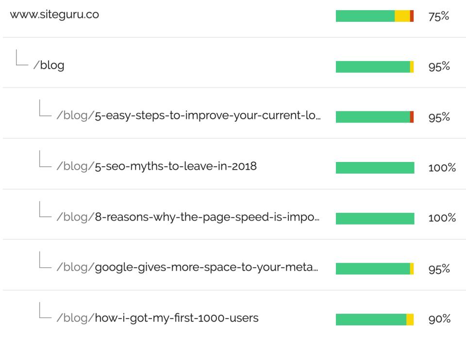 SiteGuru Page list