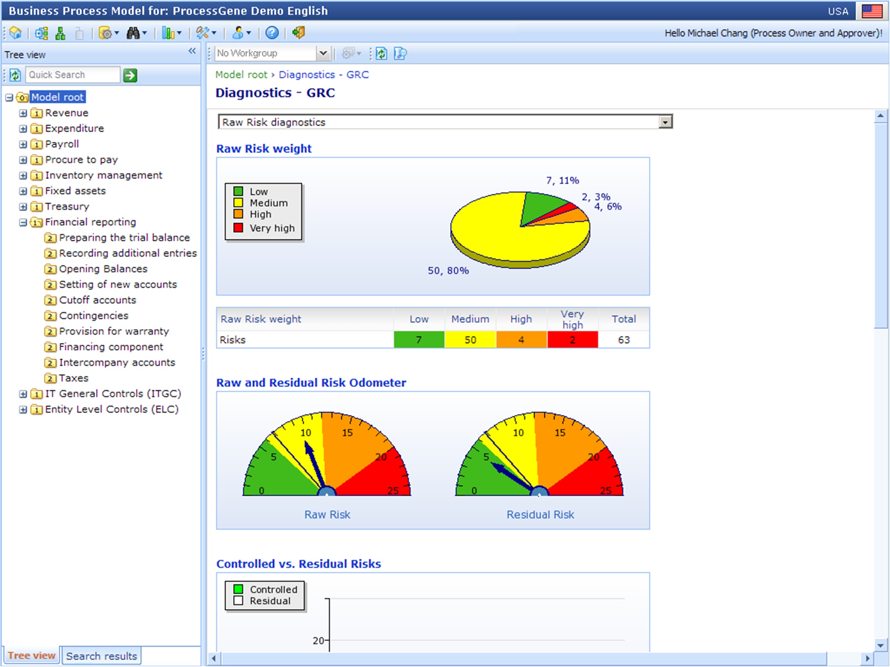Risk and control dashboard