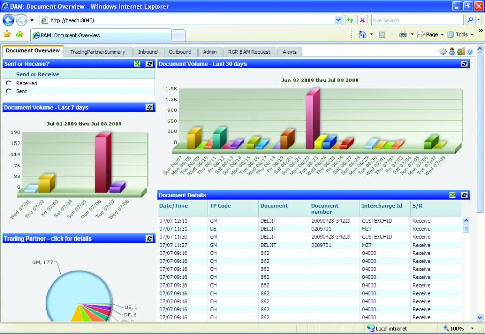 iR*EDI document overview document volume