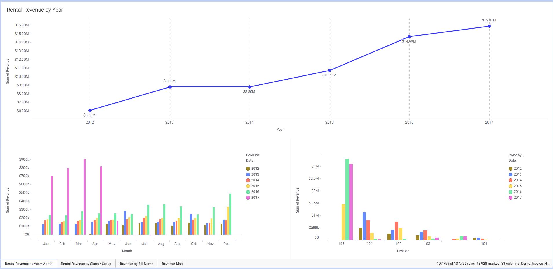 Texada Software - Texada revenue