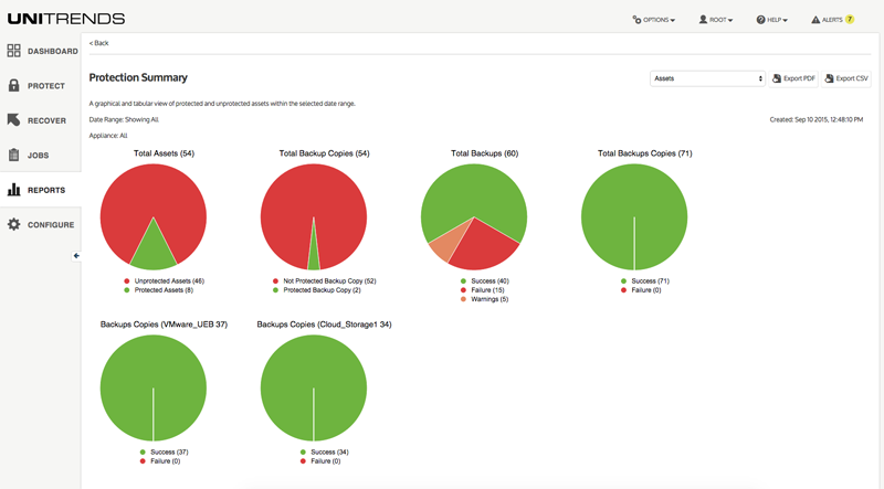 Unitrends Backup reports