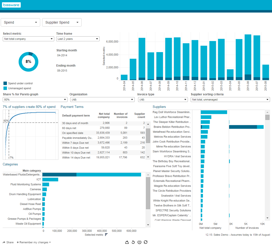 Procurement analytics give users insight into demand, spend, and supplier rationalization opportunities
