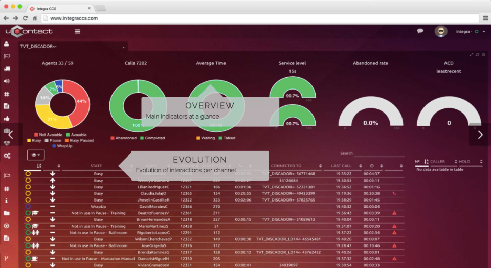 Monitor key performance indicators for campaigns in real time