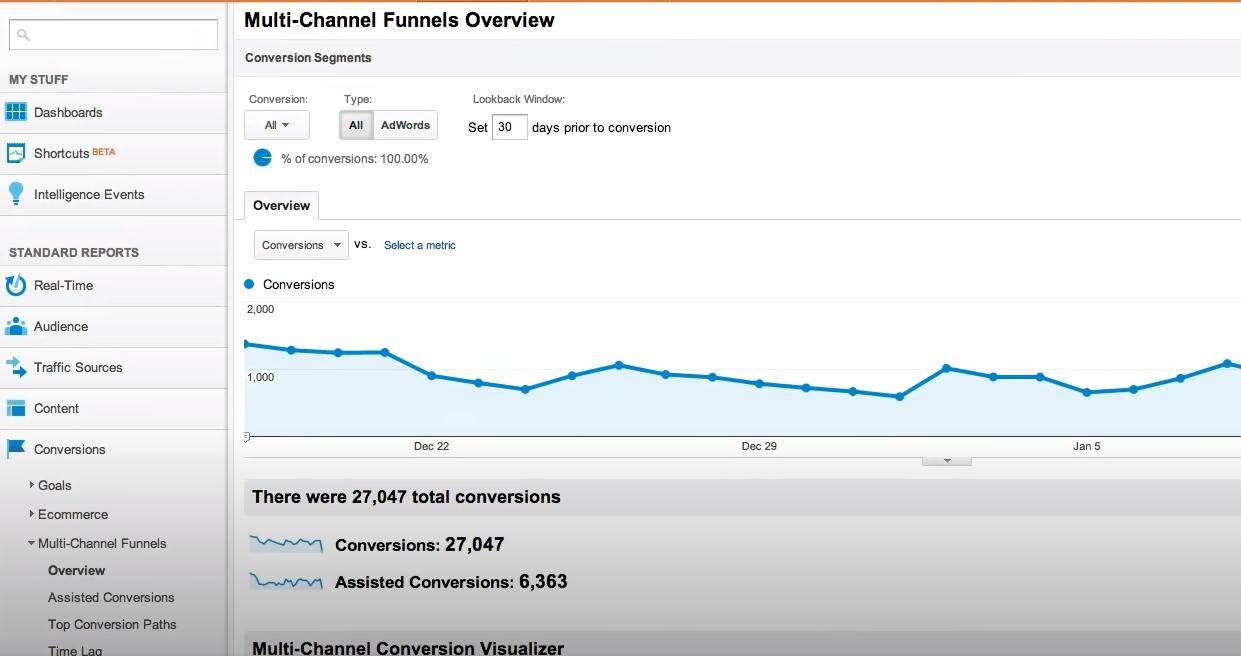 Google Analytics multi-channel funnel