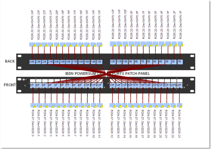 Patch panels can be visualized in netTerrain