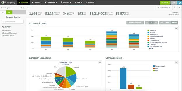 SharpSpring screenshot: SharpSpring - Campaigns