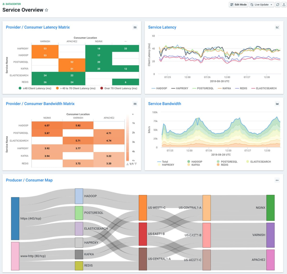 Use the Kentik data centre to analyze network service and performance