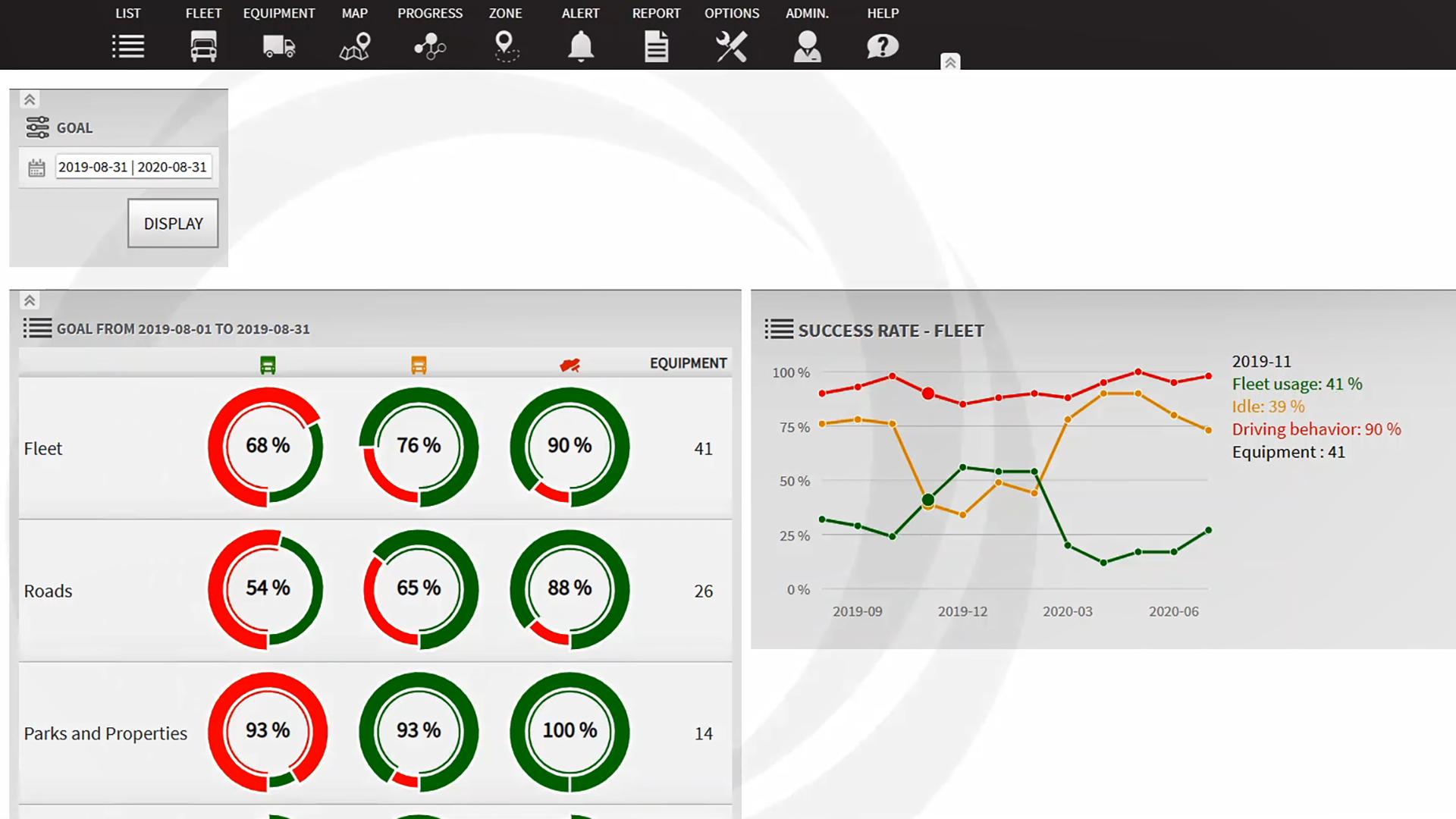 Metrics tracked against kpis