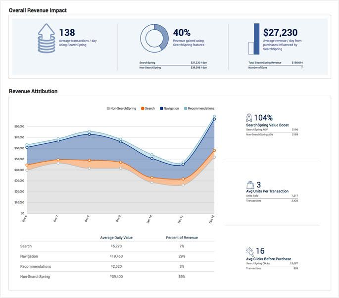 Searchspring revenue insights
