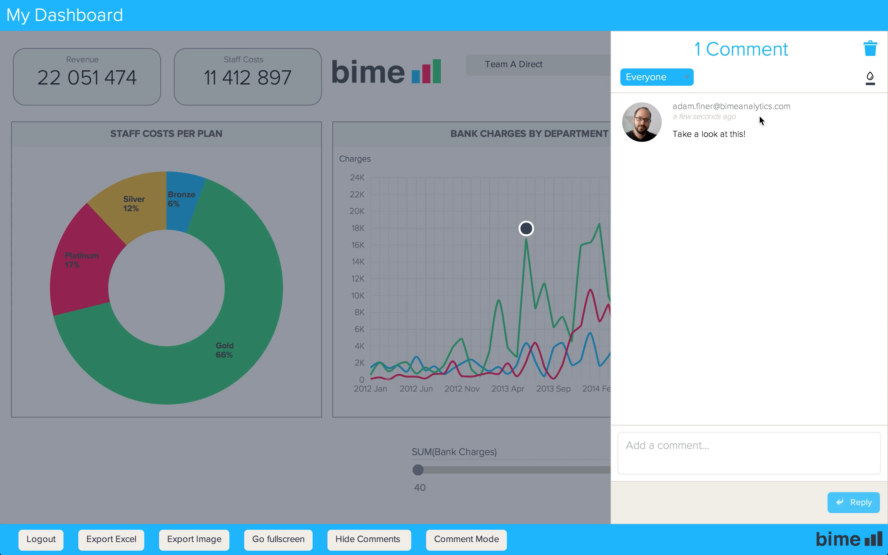 BIME - Collaborative BI