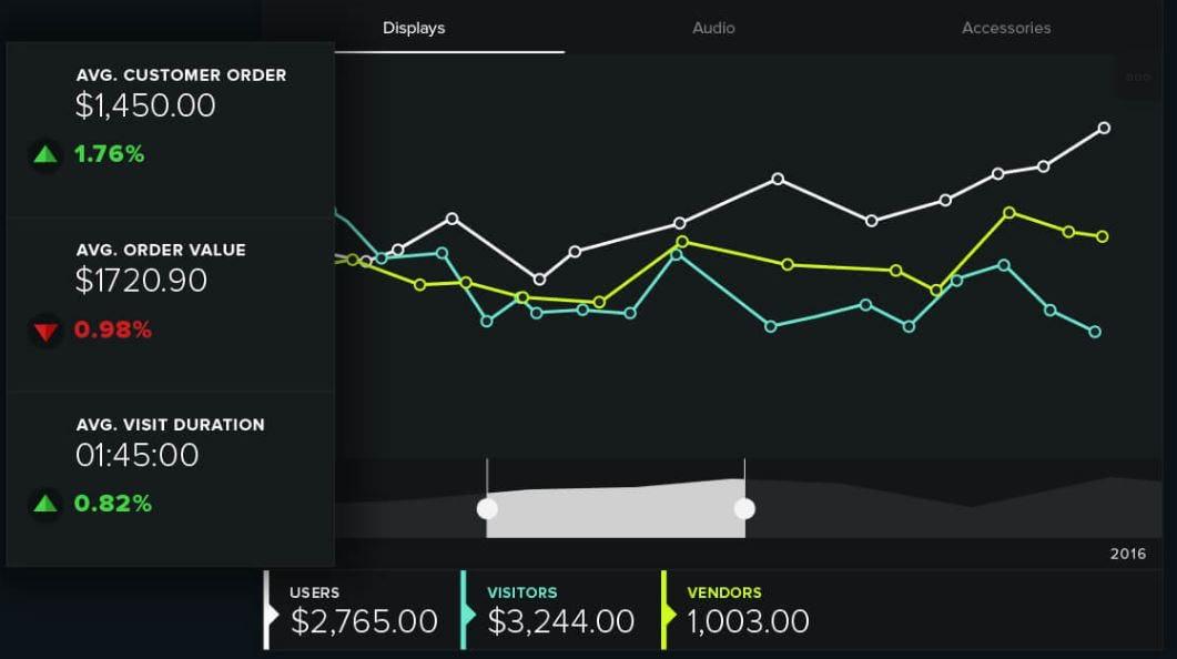 Clarity eCommerce Software - Analytics
