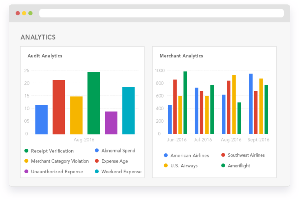 Use analytics to report on and identify any unauthorized expenses, abnormal spending, merchant category violations, and more
