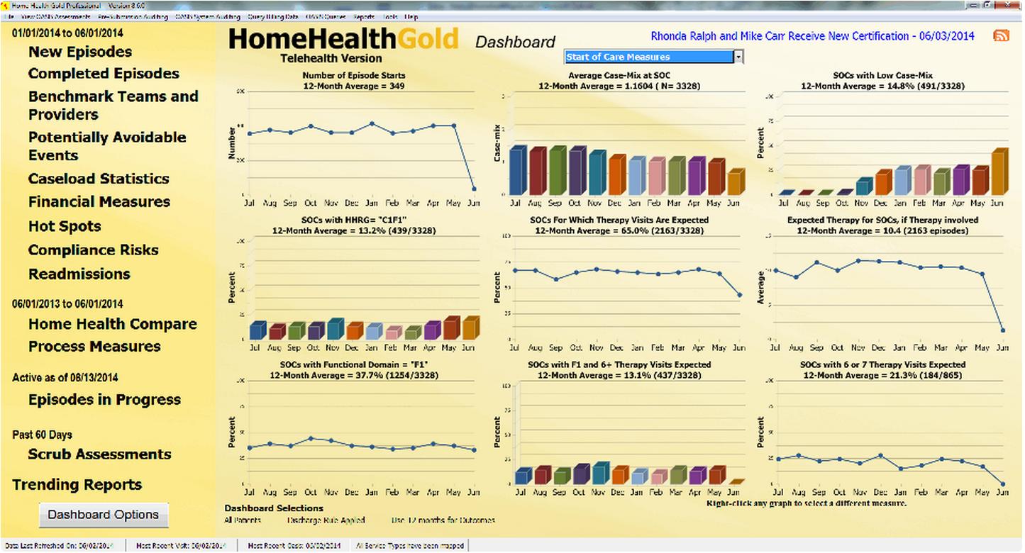 Home Health Gold Software - Main dashboard