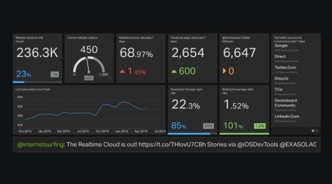 Digital Marketing dashboard example.