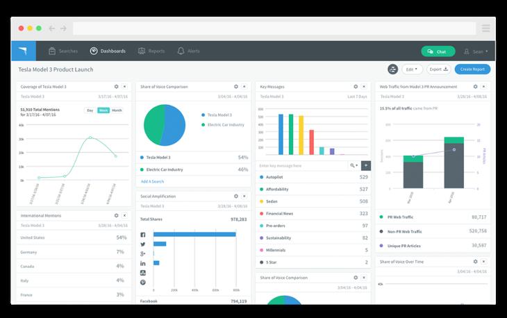 TrendKite Software - Dashboard