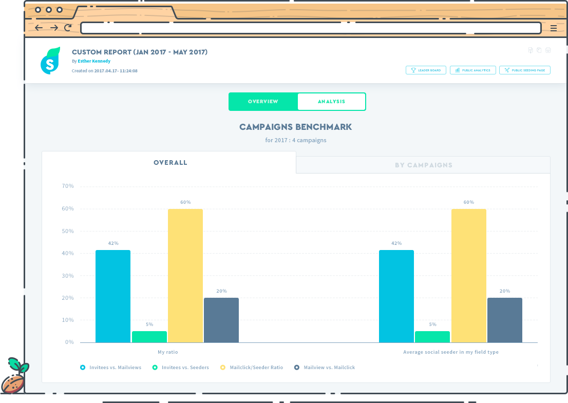 Create customized reports and share them with colleagues or clients
