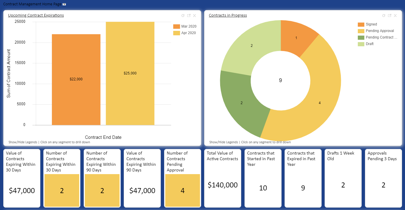 Agiloft screenshot: Gain actionable insight into response times, agent productivity, SLA compliance, and more with configurable dashboards, charts and custom Excel reports.