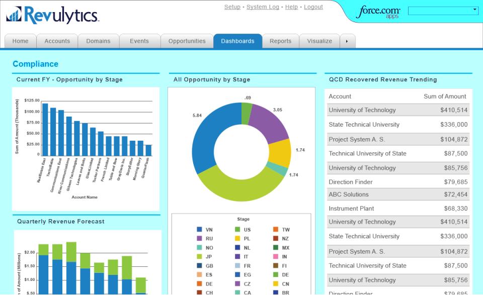 Revenera Compliance Intelligence revenue opportunties