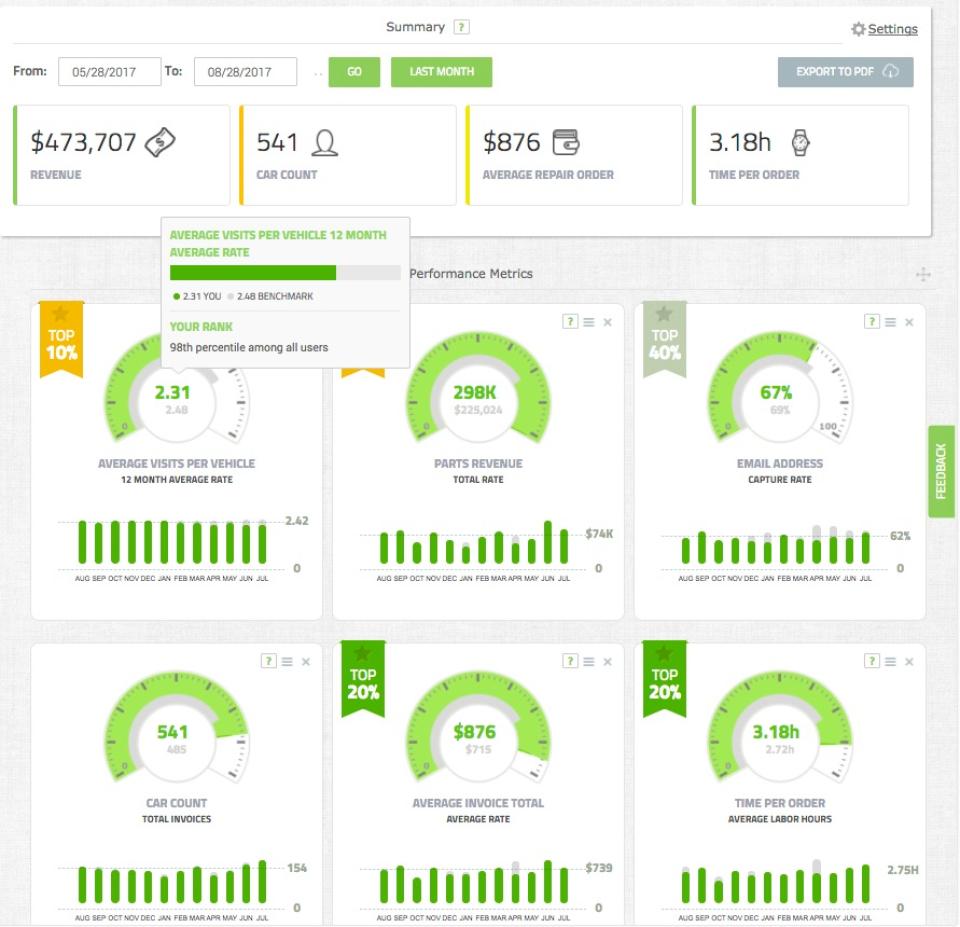 Kukui screenshot: Custom reports help users to understand their business statistics