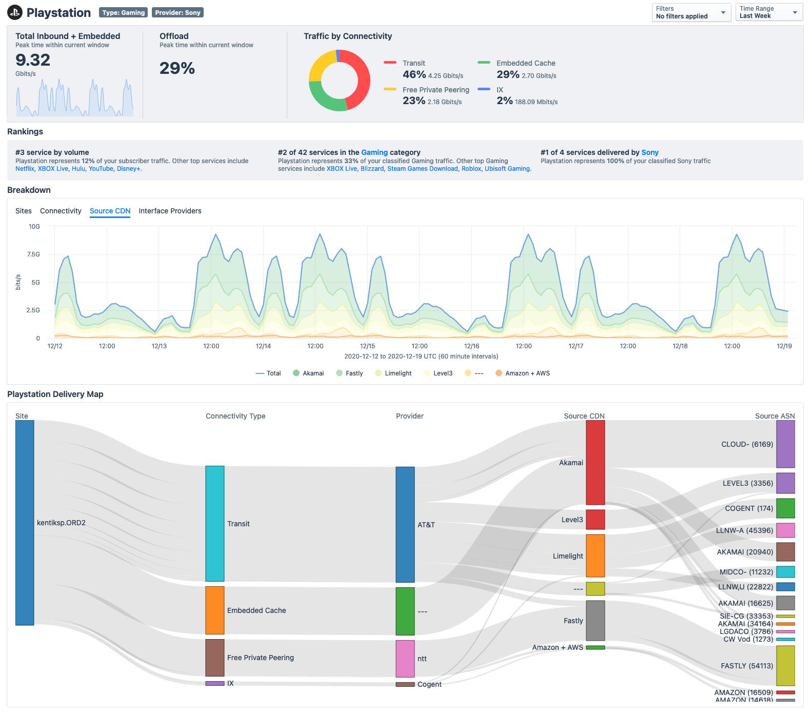 Service Provider Analytics from Kentik