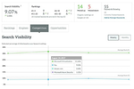 Moz Pro screenshot: Users can view their and their competitors' search visibility
