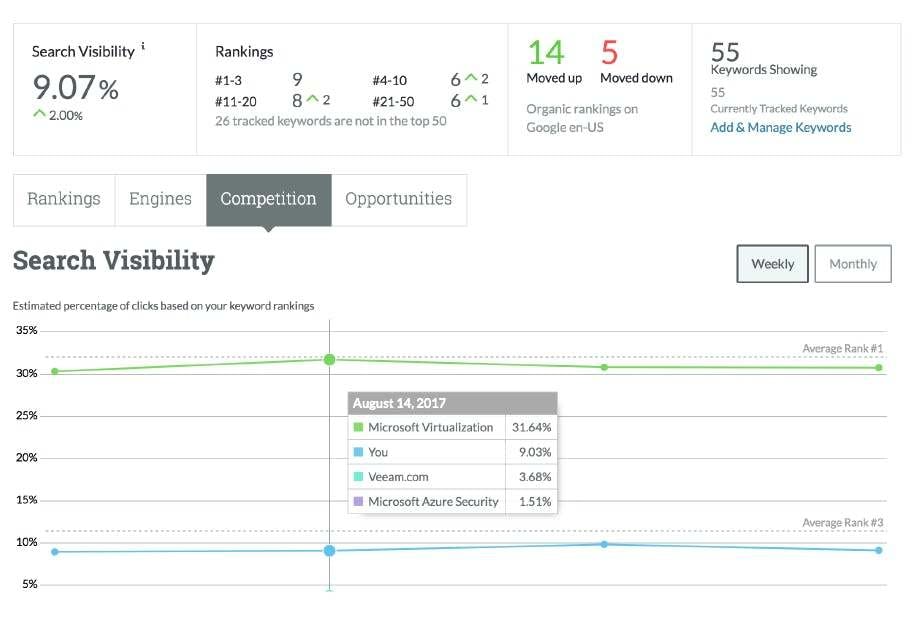 Users can view their and their competitors' search visibility