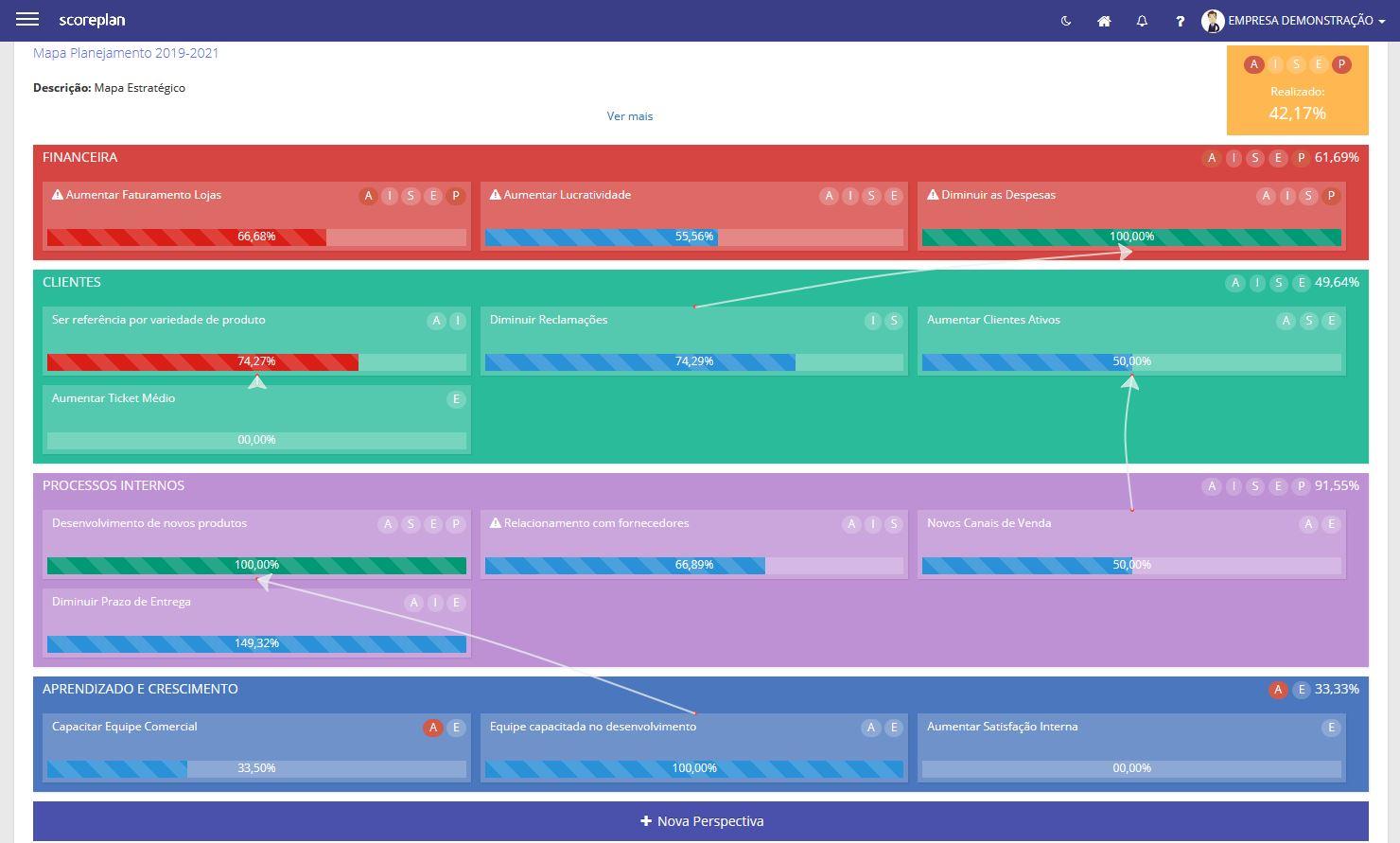 Scoreplan strategic map