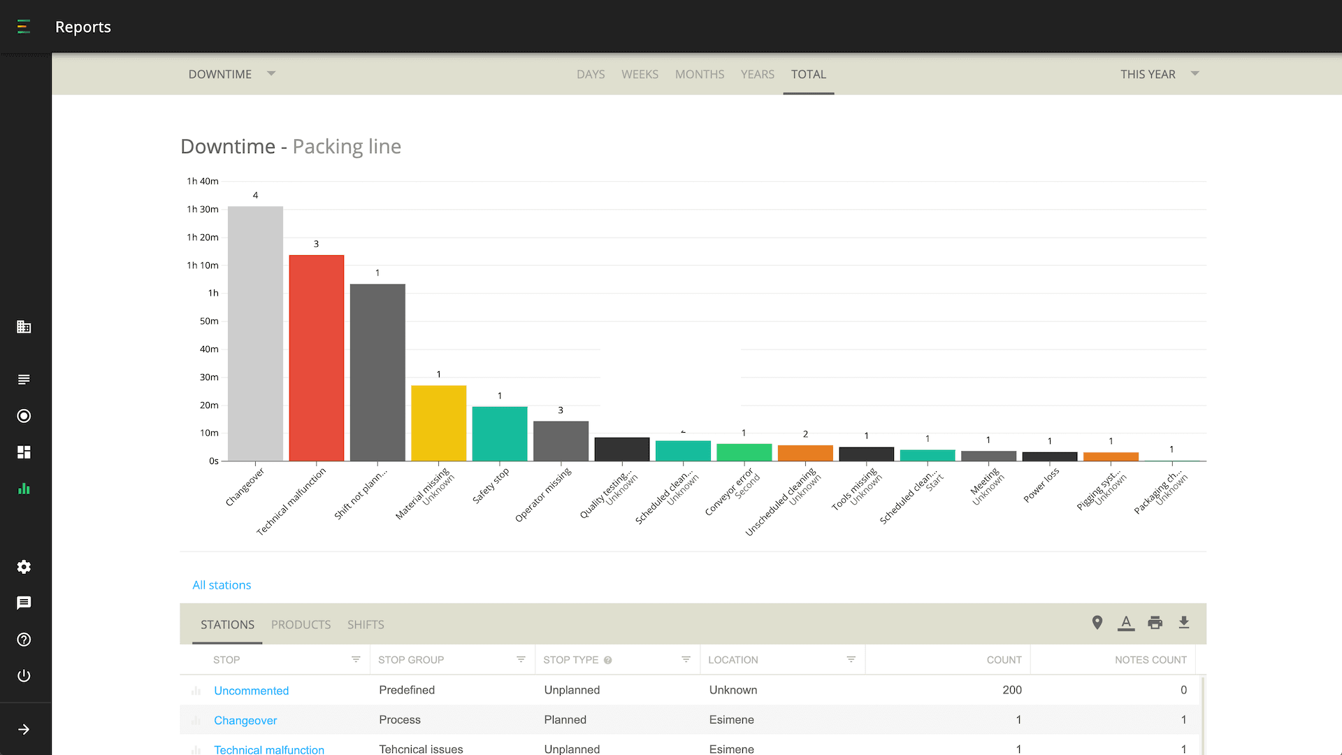 Evocon downtime tracking