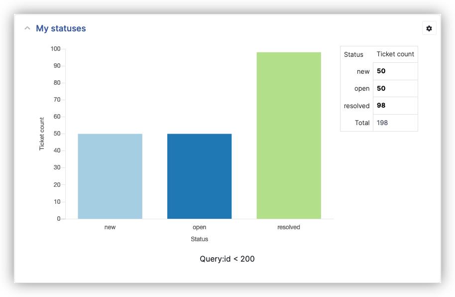 Request Tracker status report