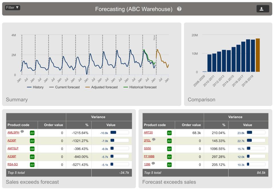 NETSTOCK Software - NETSTOCK forecasting
