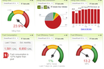GreenRoad screenshot: Analyze fleet performance with easy-to-read charts
