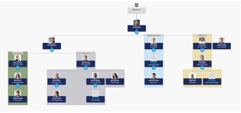 Our interactive Org Chart will offer you a dynamic way to display the hierarchy of your organization for either internal use only, or for use on your website as well.