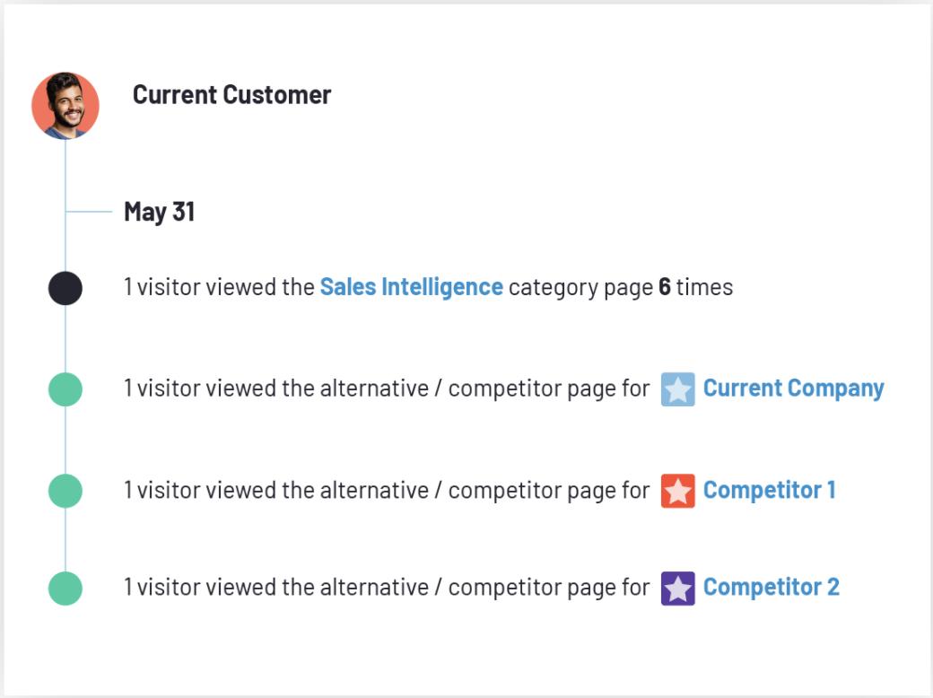 G2 Buyer Intent - customer activity