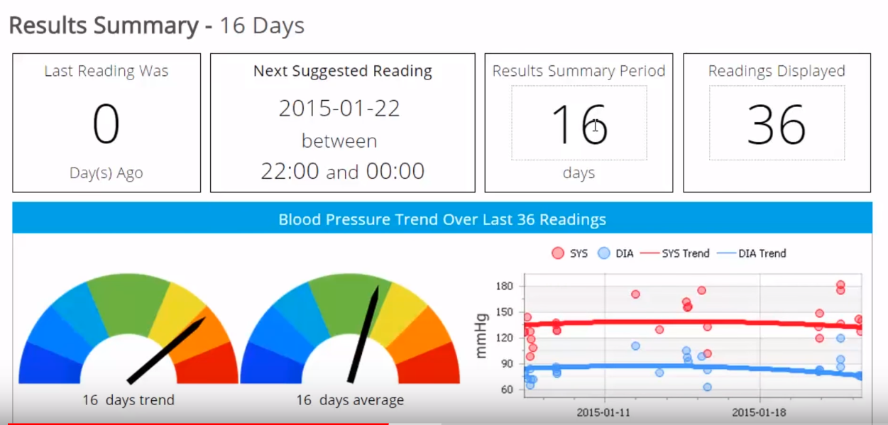 Connected Health results summary