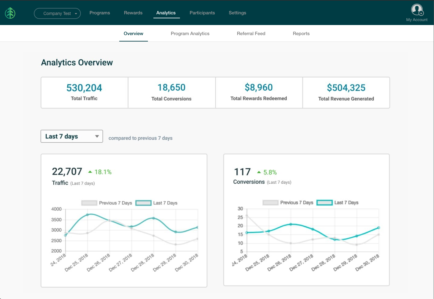 Gain instant visibility of program success with powerful analytics and insights.
