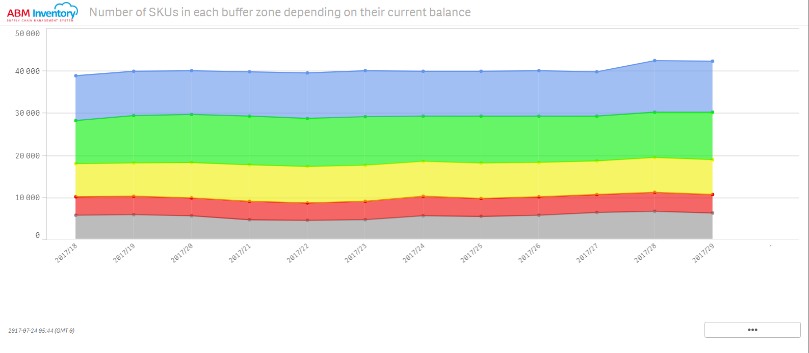 View the number of SKUs by buffer zones depending on their current balance