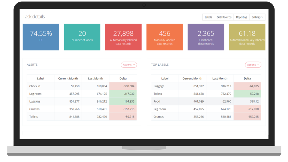 Dashboard for analytics and business intelligence