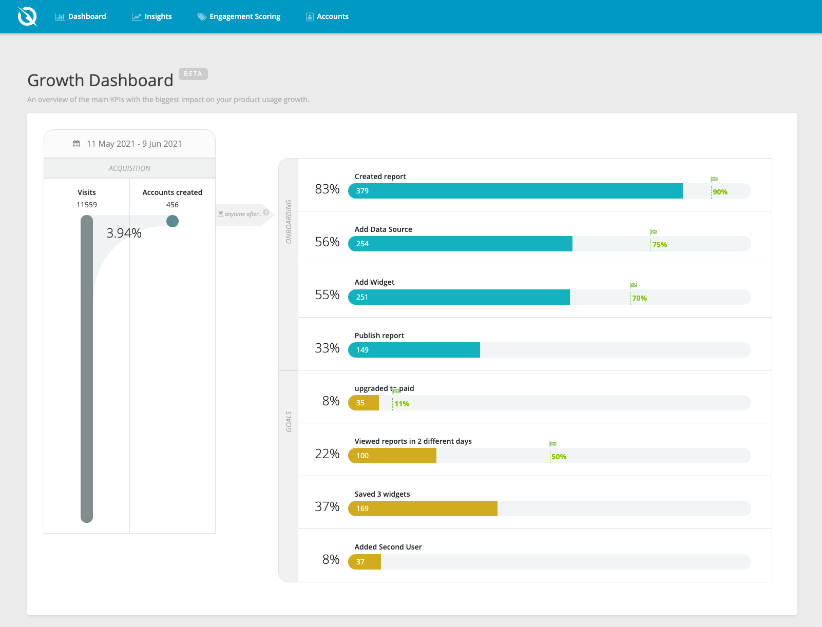 Big Picture Growth Dashboard Personalized To Your Software