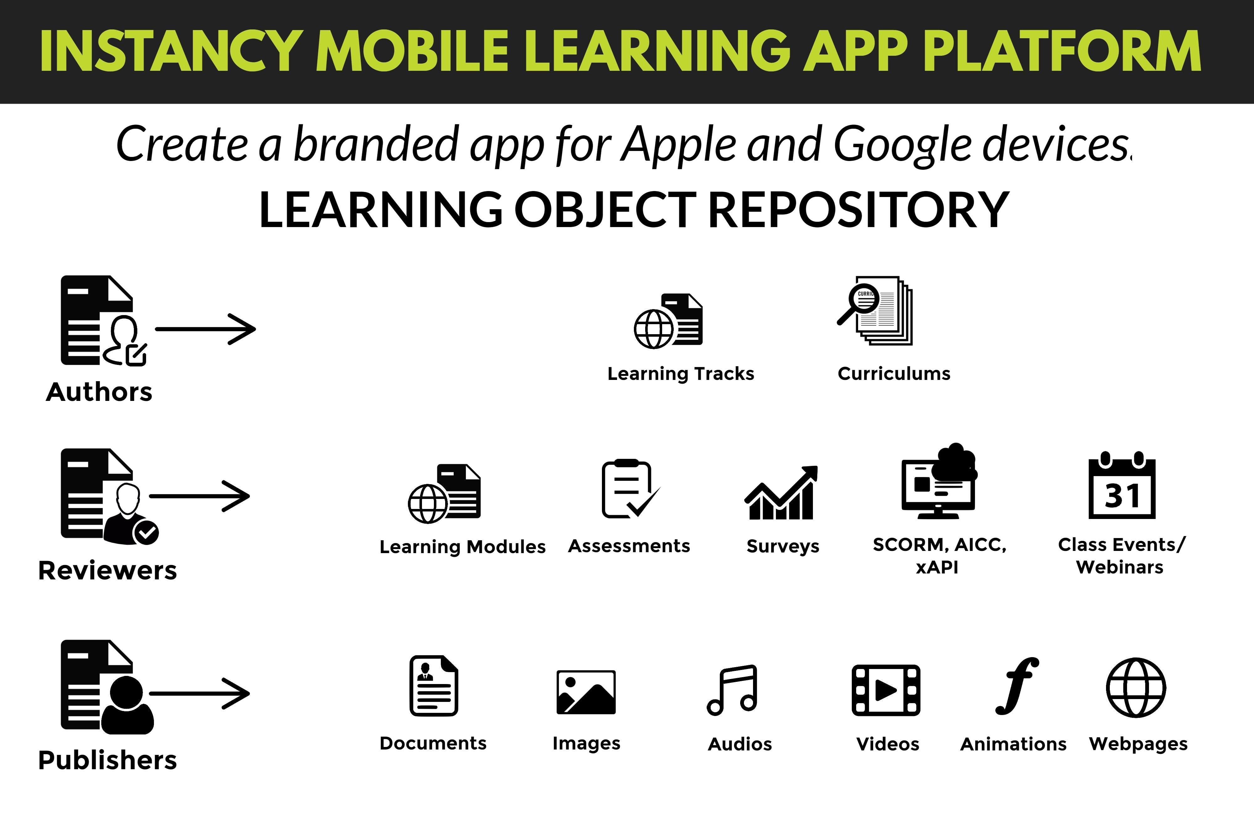 Instancy Learning Management System Logiciel - 1