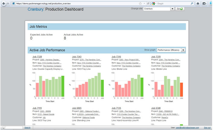 Production line dashboards