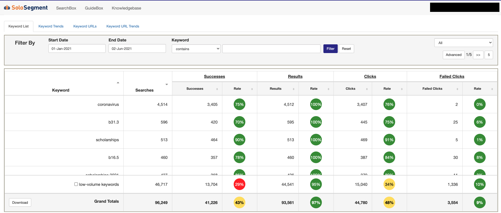 While automatic improvement is our goal through data integration, you can also check our dashboards that provide insight into which pages are working for which search terms and where your gaps in content are.