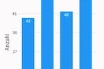 MP-FEUER screenshot: MP-FEUER statistics