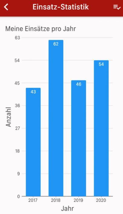 MP-FEUER statistics