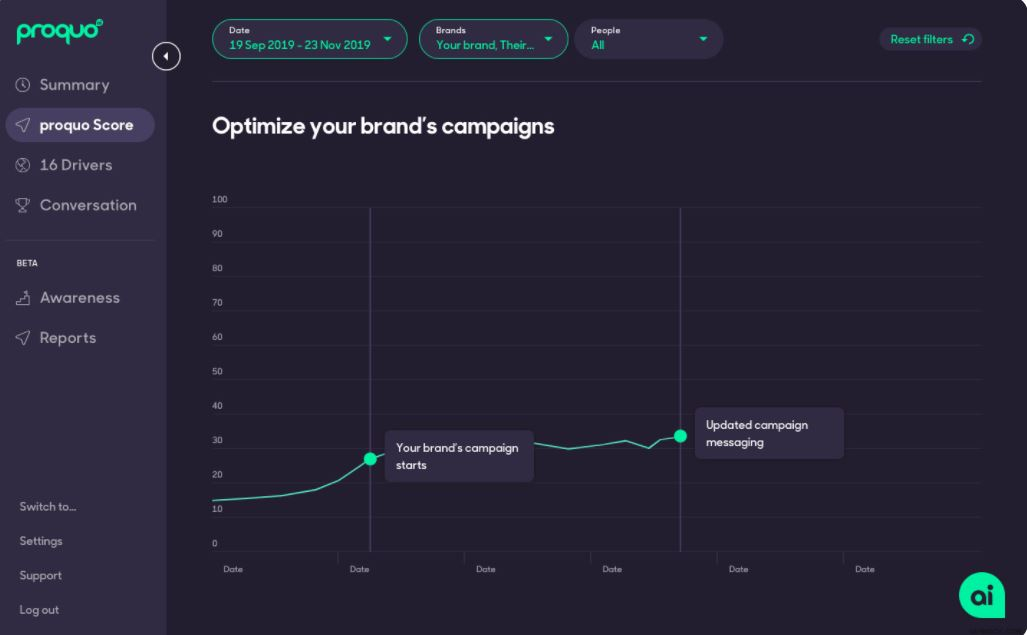 ProQuo AI brand campaign optimization
