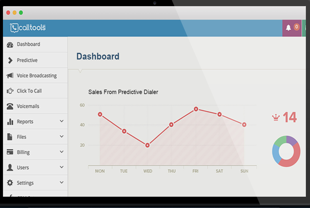 CallTools Software - Performance dashboard