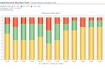 Unanet screenshot: People resource allocation chart