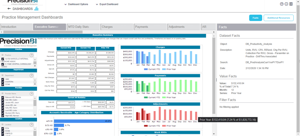 Executive summary dashboard