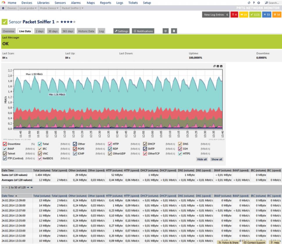 PRTG Network Monitor Software - Data flow monitoring