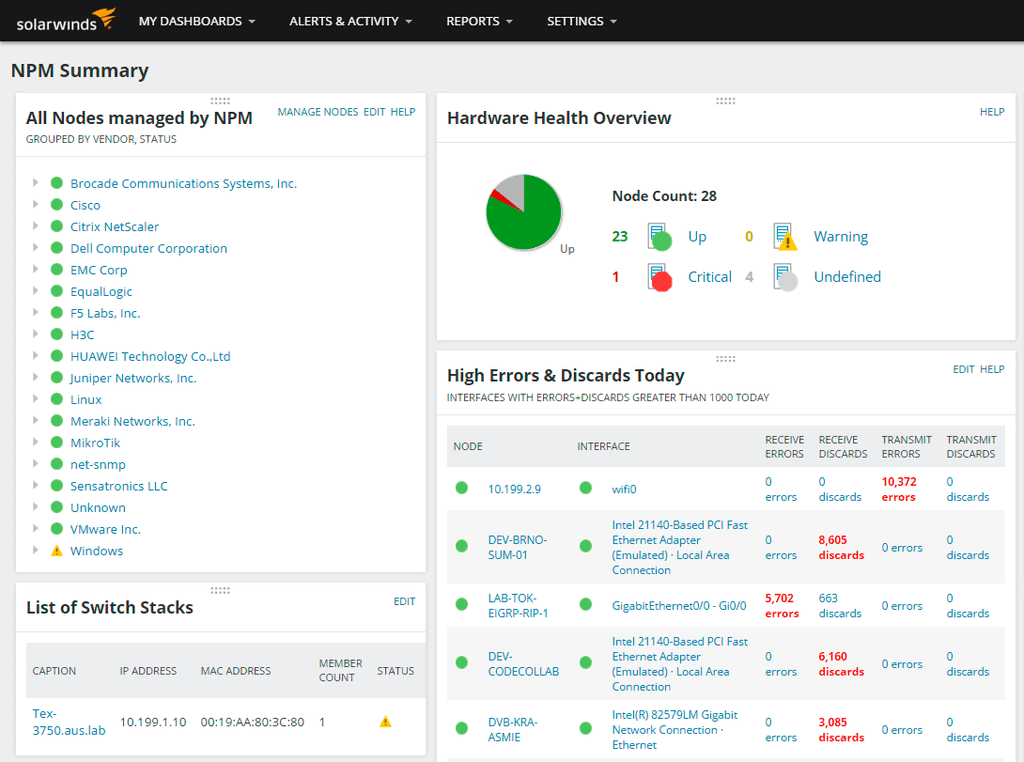 Network summary